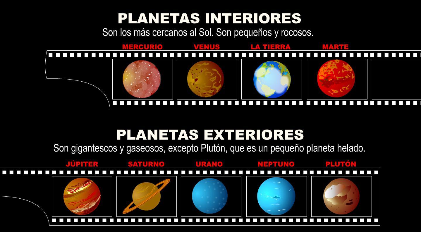 Planetas interiores y exteriores recurso educativo 41129 tiching - Caracteristicas de los planetas interiores ...