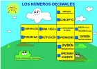 Els nombres decimals | Recurso educativo 776561